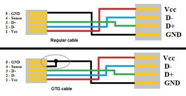 otg usb cable wiring diagram wiring diagram rh 94 fomly be