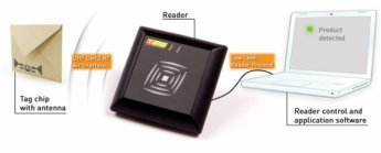 RFID readers – what to check before the purchase