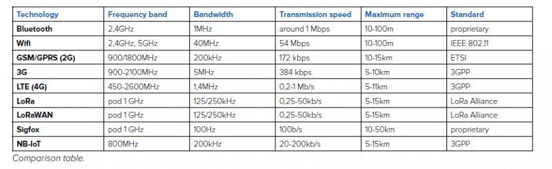 Internet of Things - Wireless data transfer technologies (Part #3