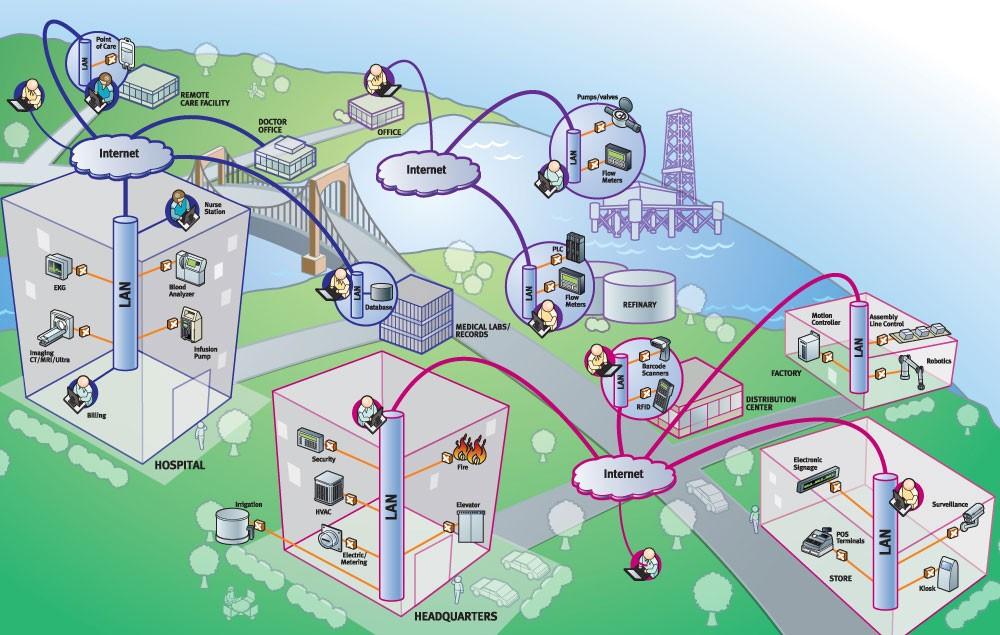 active utilities